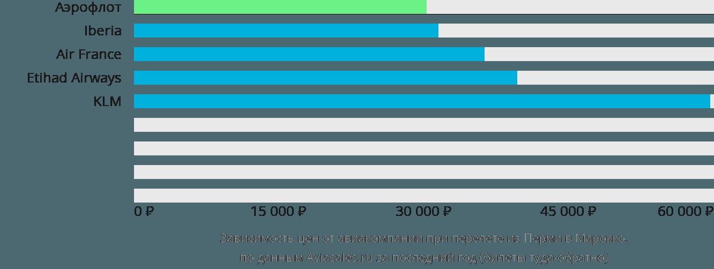 Динамика цен в зависимости от авиакомпании, совершающей перелёт из Перми в Марокко