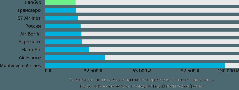 Динамика цен в зависимости от авиакомпании, совершающей перелёт из Перми в Черногорию