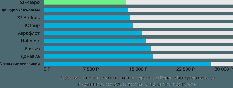 Динамика цен в зависимости от авиакомпании, совершающей перелет из Перми в Минеральные воды