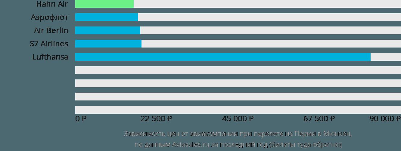 Динамика цен в зависимости от авиакомпании, совершающей перелет из Перми в Мюнхен