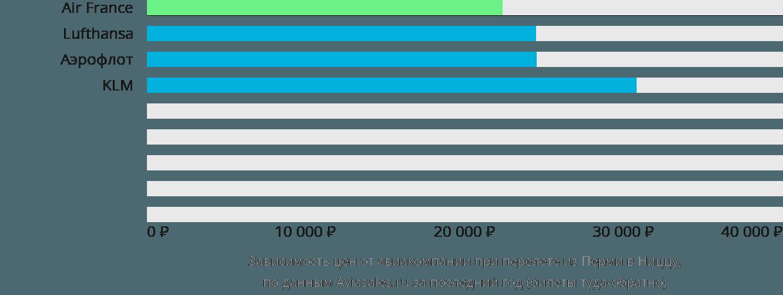 Динамика цен в зависимости от авиакомпании, совершающей перелет из Перми в Ниццу