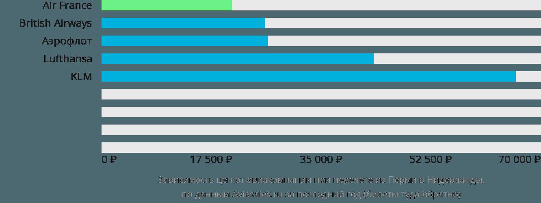Динамика цен в зависимости от авиакомпании, совершающей перелет из Перми в Нидерланды