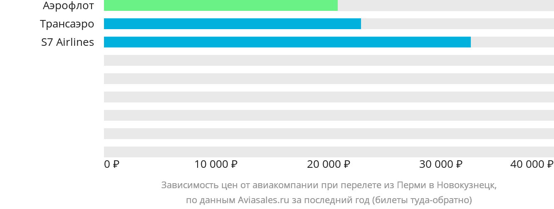 Динамика цен в зависимости от авиакомпании, совершающей перелет из Перми в Новокузнецк