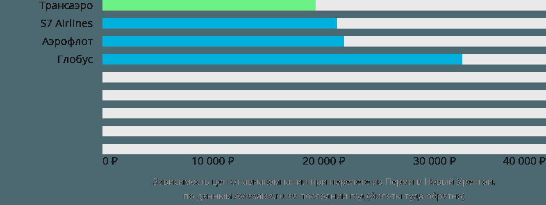 Динамика цен в зависимости от авиакомпании, совершающей перелет из Перми в Новый Уренгой