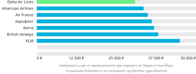 Динамика цен в зависимости от авиакомпании, совершающей перелет из Перми в Нью-Йорк
