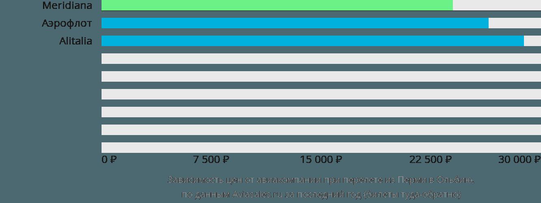 Динамика цен в зависимости от авиакомпании, совершающей перелет из Перми в Ольбию