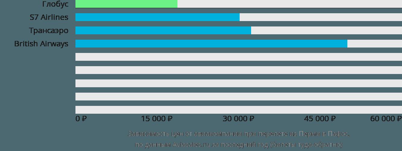 Динамика цен в зависимости от авиакомпании, совершающей перелет из Перми в Пафос