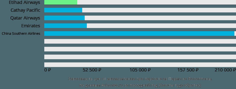 Динамика цен в зависимости от авиакомпании, совершающей перелет из Перми на Филиппины