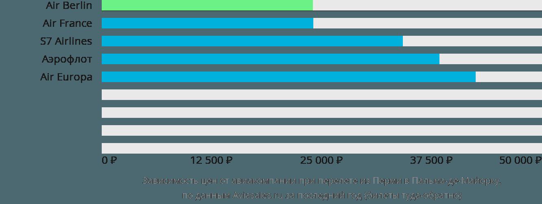 Динамика цен в зависимости от авиакомпании, совершающей перелет из Перми в Пальма-де-Майорку