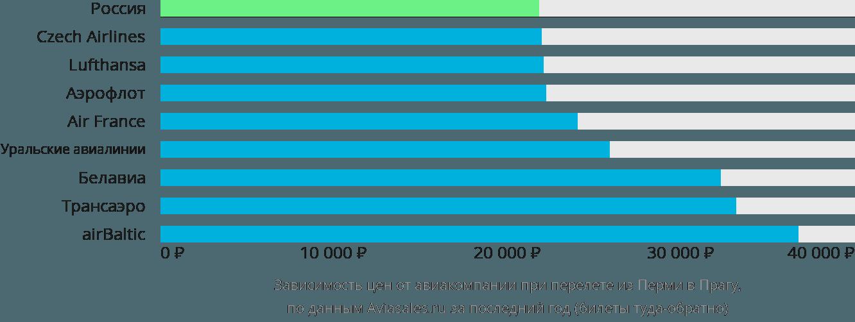 Динамика цен в зависимости от авиакомпании, совершающей перелет из Перми в Прагу