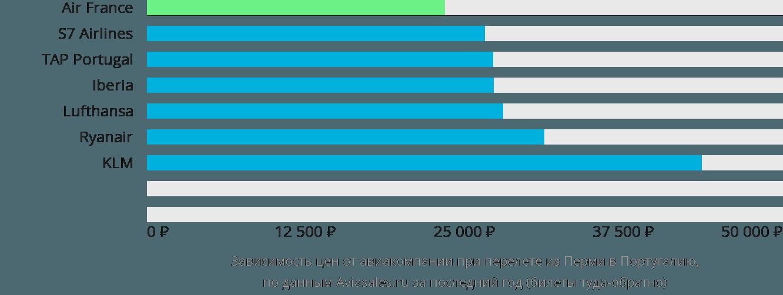 Динамика цен в зависимости от авиакомпании, совершающей перелёт из Перми в Португалию