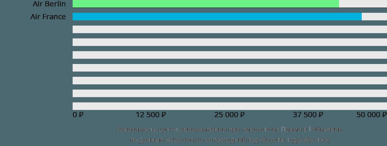 Динамика цен в зависимости от авиакомпании, совершающей перелет из Перми в Рейкьявик