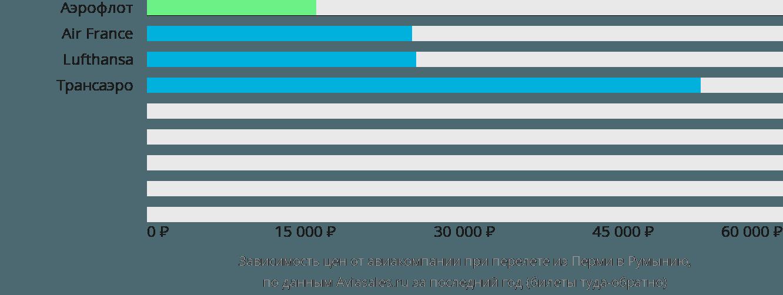 Динамика цен в зависимости от авиакомпании, совершающей перелет из Перми в Румынию