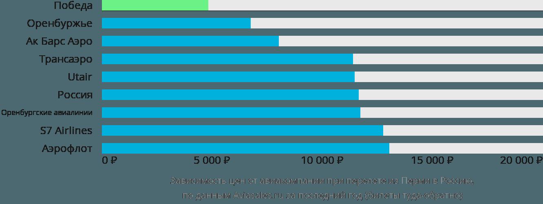 Динамика цен в зависимости от авиакомпании, совершающей перелет из Перми в Россию