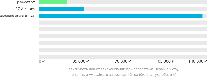 Динамика цен в зависимости от авиакомпании, совершающей перелет из Перми в Актау