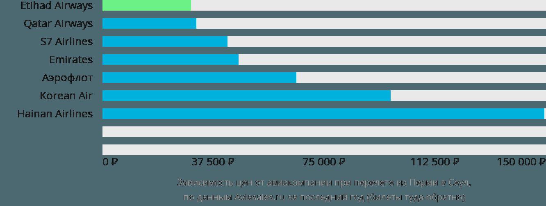Динамика цен в зависимости от авиакомпании, совершающей перелет из Перми в Сеул