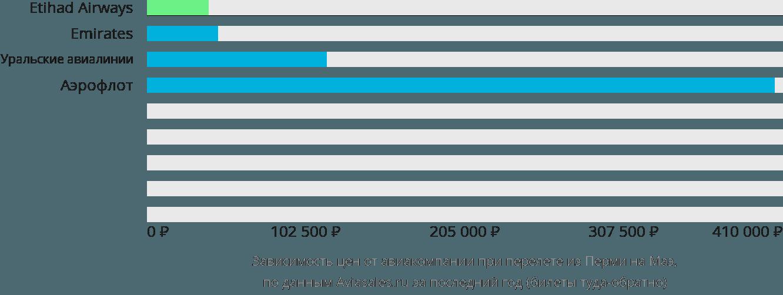 Динамика цен в зависимости от авиакомпании, совершающей перелет из Перми на Маэ