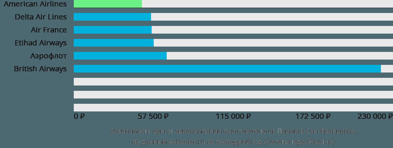 Динамика цен в зависимости от авиакомпании, совершающей перелет из Перми в Сан-Франциско
