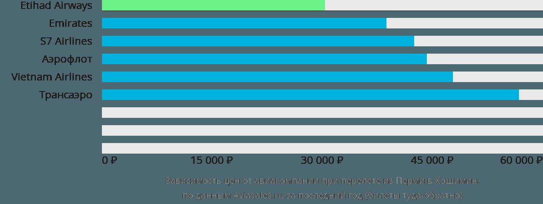 Динамика цен в зависимости от авиакомпании, совершающей перелет из Перми в Хошимин
