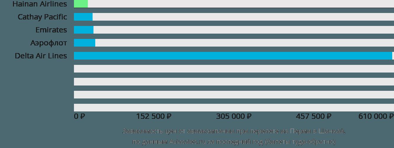 Динамика цен в зависимости от авиакомпании, совершающей перелет из Перми в Шанхай