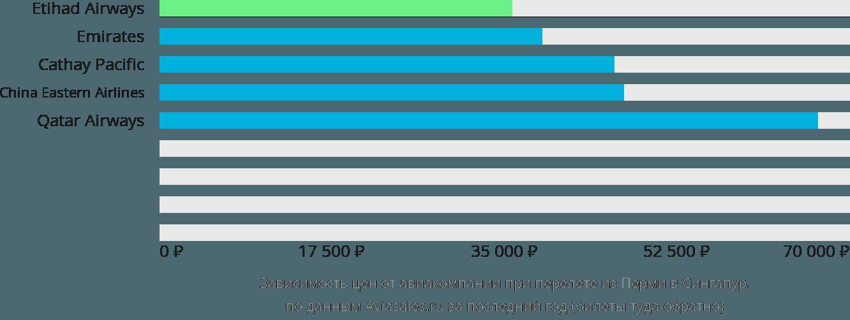 Динамика цен в зависимости от авиакомпании, совершающей перелет из Перми в Сингапур