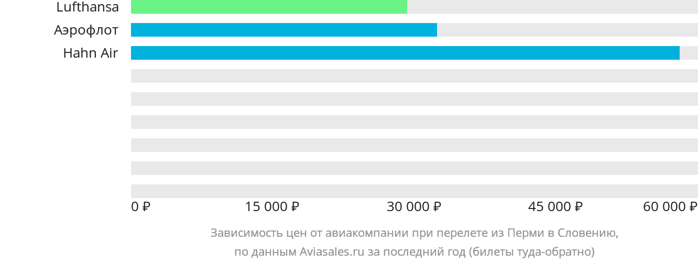 Динамика цен в зависимости от авиакомпании, совершающей перелет из Перми в Словению