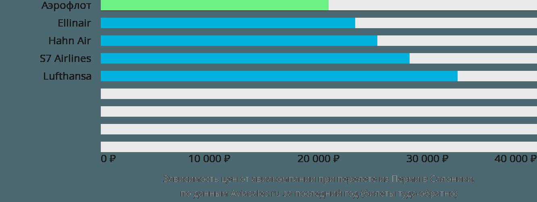 Динамика цен в зависимости от авиакомпании, совершающей перелет из Перми в Салоники