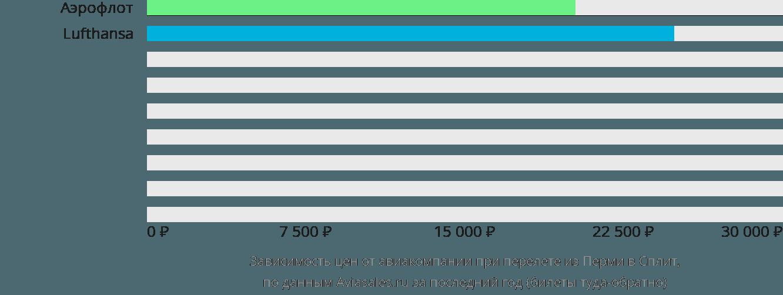 Динамика цен в зависимости от авиакомпании, совершающей перелет из Перми в Сплит