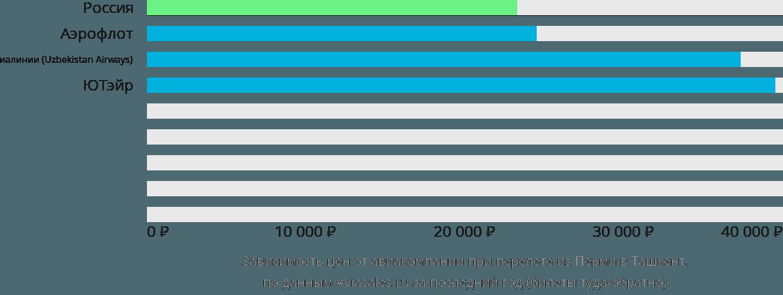 Динамика цен в зависимости от авиакомпании, совершающей перелет из Перми в Ташкент