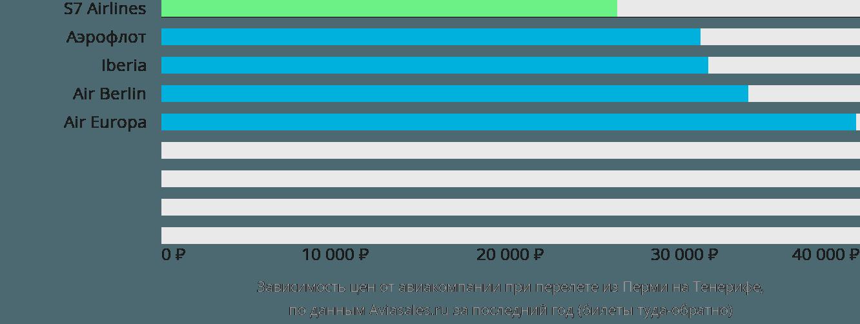 Динамика цен в зависимости от авиакомпании, совершающей перелет из Перми на Тенерифе