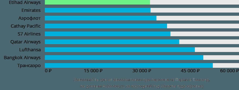 Динамика цен в зависимости от авиакомпании, совершающей перелет из Перми в Таиланд
