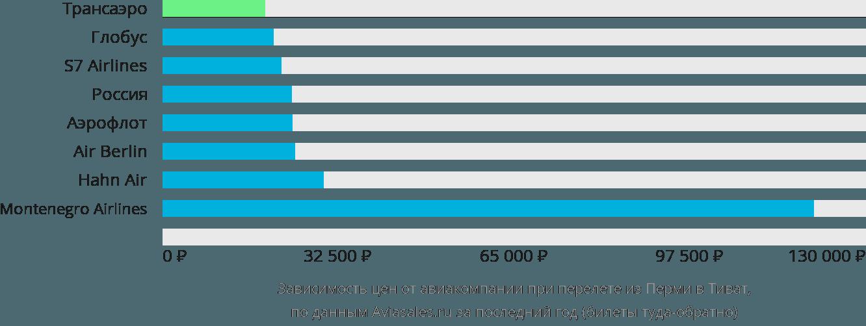 Динамика цен в зависимости от авиакомпании, совершающей перелет из Перми в Тиват