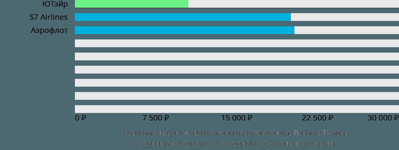 Динамика цен в зависимости от авиакомпании, совершающей перелет из Перми в Тюмень