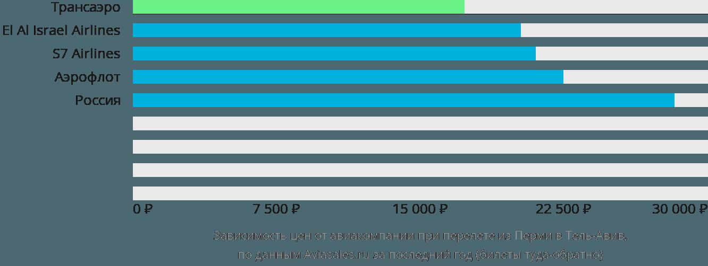 Динамика цен в зависимости от авиакомпании, совершающей перелет из Перми в Тель-Авив