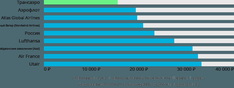 Динамика цен в зависимости от авиакомпании, совершающей перелет из Перми в Турцию