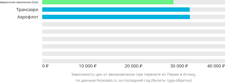 Динамика цен в зависимости от авиакомпании, совершающей перелет из Перми Нур-Султан (Астана)
