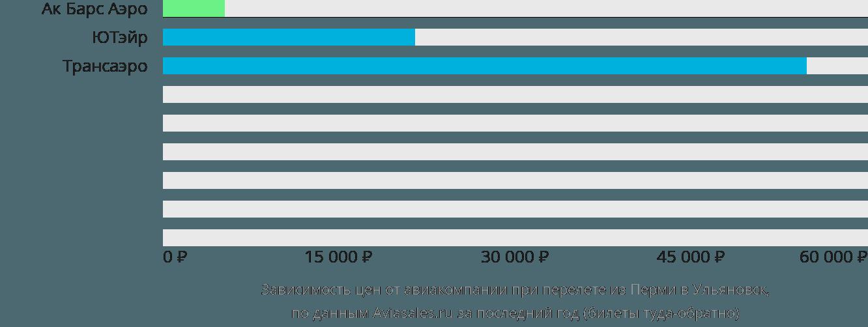 Динамика цен в зависимости от авиакомпании, совершающей перелет из Перми в Ульяновск