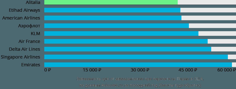 Динамика цен в зависимости от авиакомпании, совершающей перелет из Перми в США