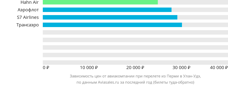 Динамика цен в зависимости от авиакомпании, совершающей перелет из Перми в Улан-Удэ