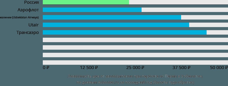 Динамика цен в зависимости от авиакомпании, совершающей перелет из Перми в Узбекистан