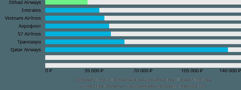 Динамика цен в зависимости от авиакомпании, совершающей перелет из Перми в Вьетнам