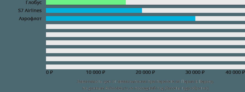 Динамика цен в зависимости от авиакомпании, совершающей перелет из Перми в Верону