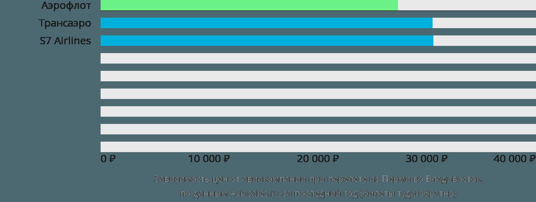 Стоимость билета на самолет пермь владивосток цены на билет на самолет из казани до самарканда