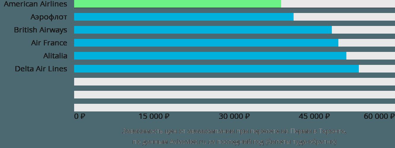 Динамика цен в зависимости от авиакомпании, совершающей перелет из Перми в Торонто
