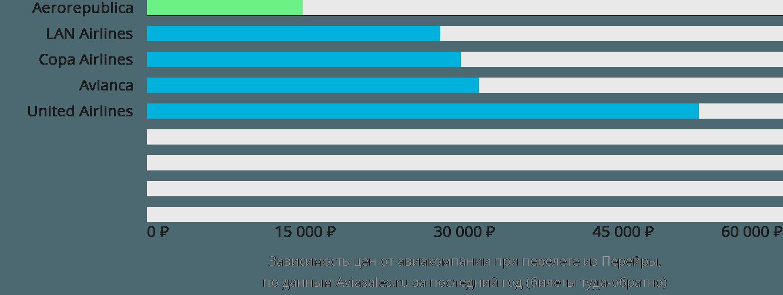 Динамика цен в зависимости от авиакомпании, совершающей перелет из Перейры