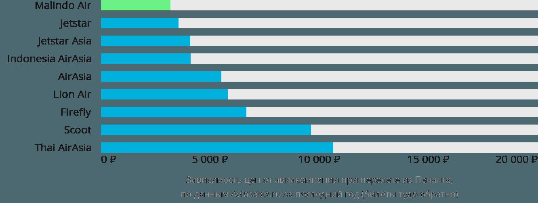 Динамика цен в зависимости от авиакомпании, совершающей перелет из Пенанга