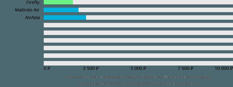 Динамика цен в зависимости от авиакомпании, совершающей перелет из Пенанга в Куала-Лумпур