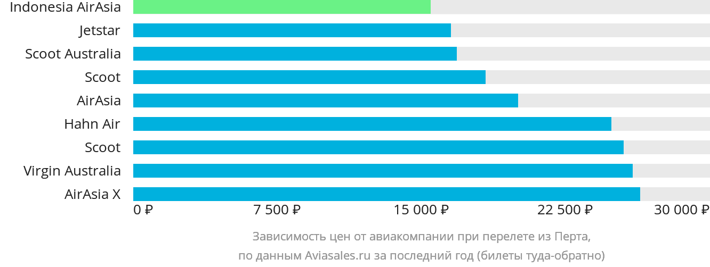 Динамика цен в зависимости от авиакомпании, совершающей перелет из Перта
