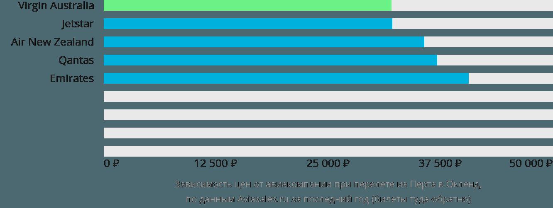 Динамика цен в зависимости от авиакомпании, совершающей перелет из Перта в Окленд