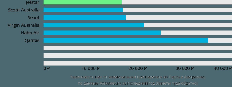 Динамика цен в зависимости от авиакомпании, совершающей перелет из Перта в Австралию
